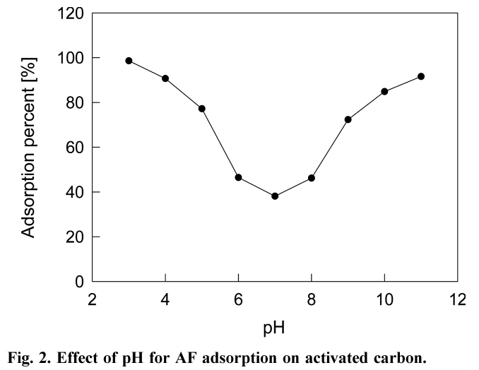 Fig. 2. Effect of pH for AF adsorption on activated carbon.