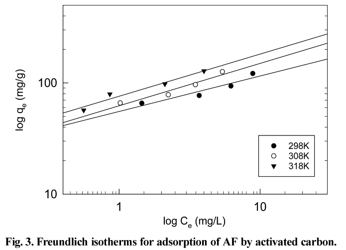 Fig. 3. Freundlich isotherms for adsorption of AF by activated carbon.