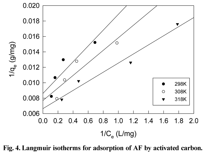 Fig. 4. Langmuir isotherms for adsorption of AF by activated carbon.