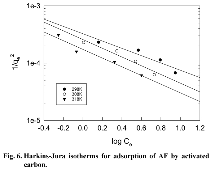 Fig. 6. Harkins-Jura isotherms for adsorption of AF by activated carbon.