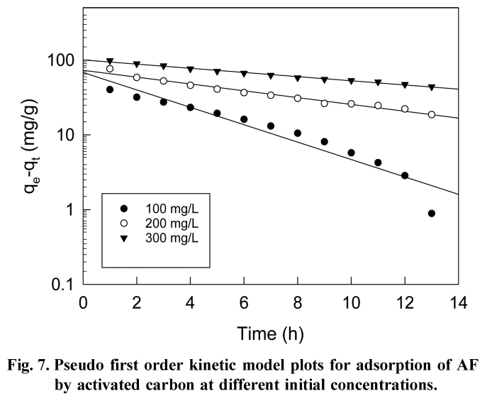 Fig. 7. Pseudo first order kinetic model plots for adsorption of AF by activated carbon at different initial concentrations.