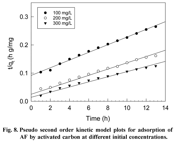 Fig. 8. Pseudo second order kinetic model plots for adsorption of AF by activated carbon at different initial concentrations.