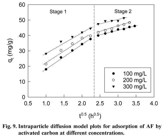 Fig. 9. Intraparticle diffusion model plots for adsorption of AF by activated carbon at different concentrations.