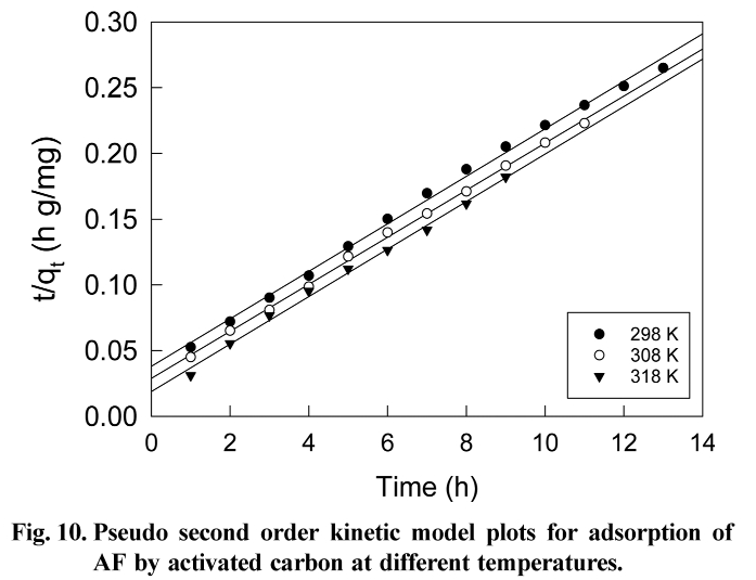 Fig. 10. Pseudo second order kinetic model plots for adsorption of AF by activated carbon at different temperatures.