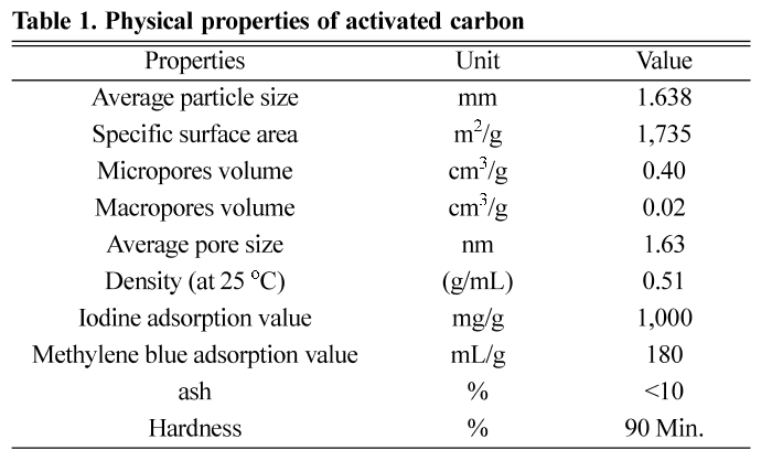 Table 1. Physical properties of activated carbon