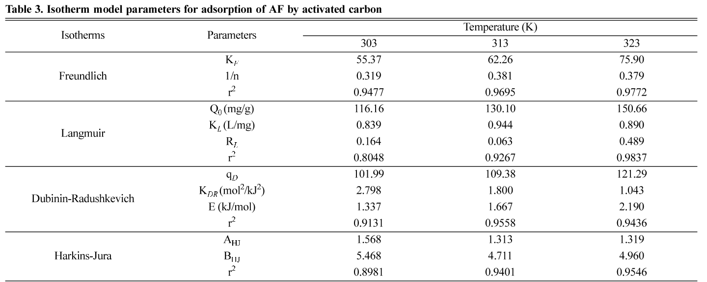 Table 3. Isotherm model parameters for adsorption of AF by activated carbon