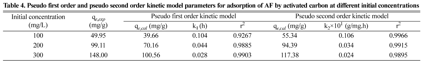 Table 4. Pseudo first order and pseudo second order kinetic model parameters for adsorption of AF by activated carbon at different initial concentrations