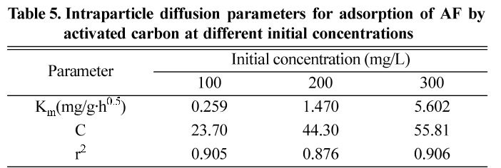 Table 5. Intraparticle diffusion parameters for adsorption of AF by activated carbon at different initial concentrations
