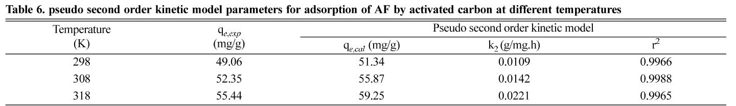 Table 6. pseudo second order kinetic model parameters for adsorption of AF by activated carbon at different temperatures