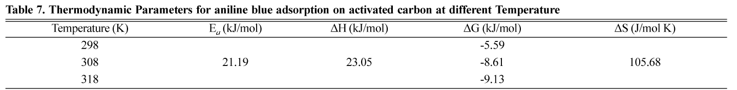 Table 7. Thermodynamic Parameters for aniline blue adsorption on activated carbon at different Temperature