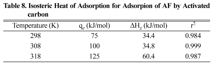 Table 8. Isosteric Heat of Adsorption for Adsorpion of AF by Activated carbon