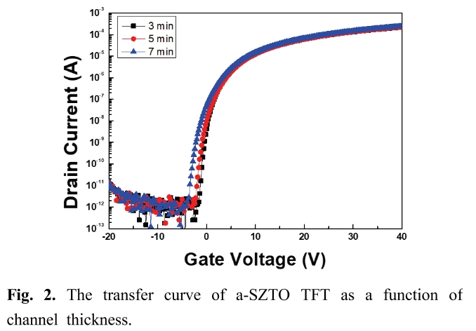 Fig. 2. The transfer curve of a-SZTO TFT as a function of channel thickness.
