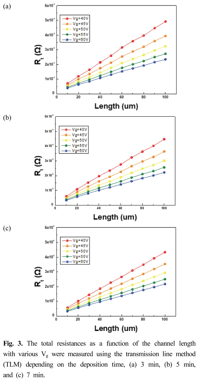 Fig. 3. The total resistances as a function of the channel length with various V<sub>g</sub> were measured using the transmission line method (TLM) depending on the deposition time, (a) 3 min, (b) 5 min, and (c) 7 min.