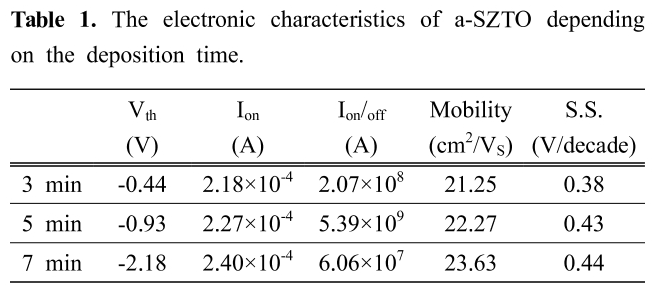 Table 1. The electronic characteristics of a-SZTO depending on the deposition time.