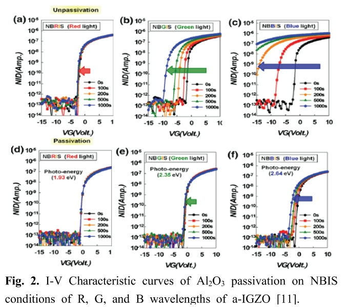 Fig. 2. I-V Characteristic curves of Al<sub>2</sub>O<sub>3</sub> passivation on NBIS conditions of R, G, and B wavelengths of a-IGZO [11].