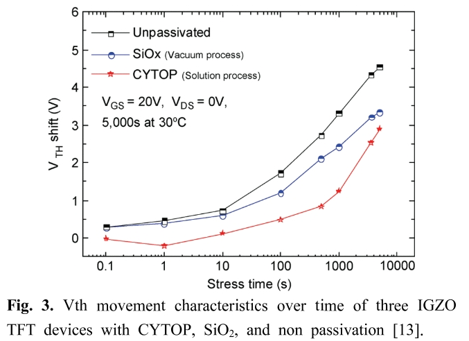 Fig. 3. Vth movement characteristics over time of three IGZO TFT devices with CYTOP, SiO<sub>2</sub>, and non passivation [13].