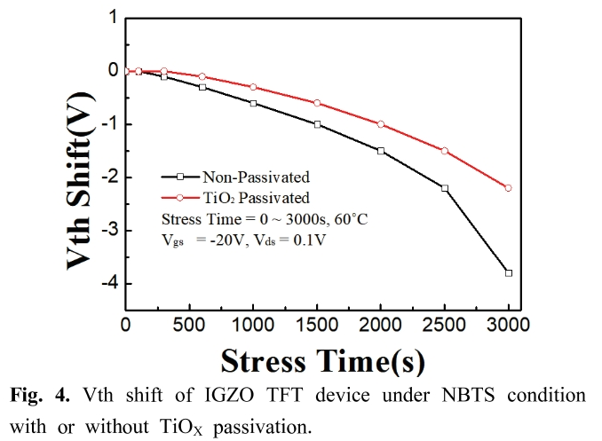 Fig. 4. Vth shift of IGZO TFT device under NBTS condition with or without TiO<sub>X</sub> passivation.