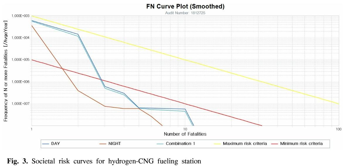 Fig. 3. Societal risk curves for hydrogen-CNG fueling station