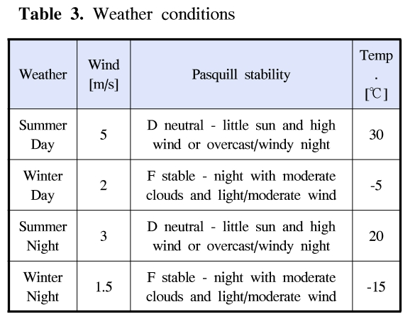 Table 3. Weather conditions