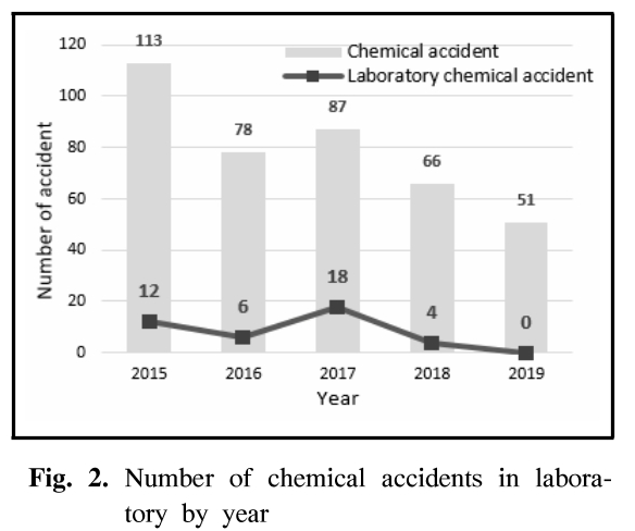 Fig. 2. Number of chemical accidents in labora-tory by year