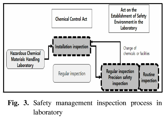 Fig. 3. Safety management inspection process in laboratory