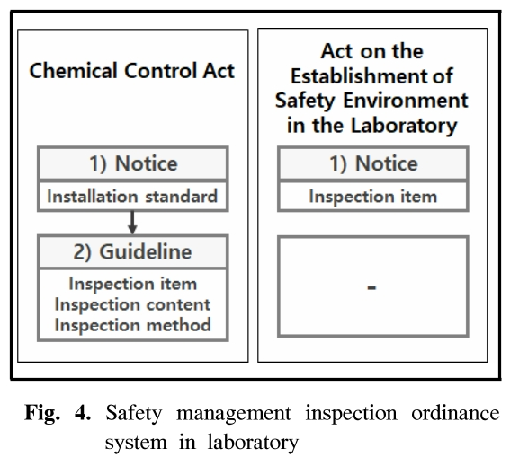 Fig. 4. Safety management inspection ordinance system in laboratory