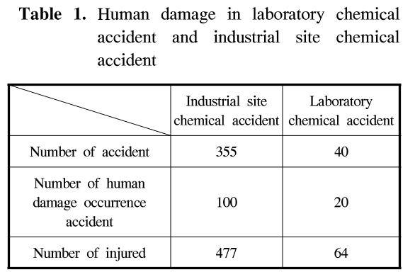 Table 1. Human damage in laboratory chemical accident and industrial site chemical accident