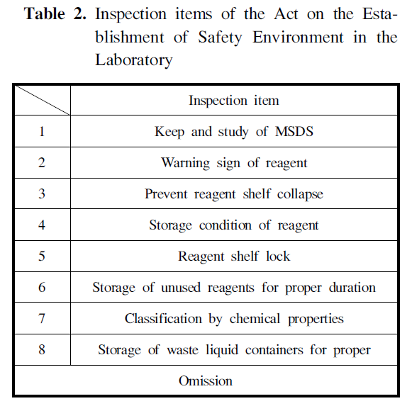 Table 2. Inspection items of the Act on the Establishment of Safety Environment in the Laboratory