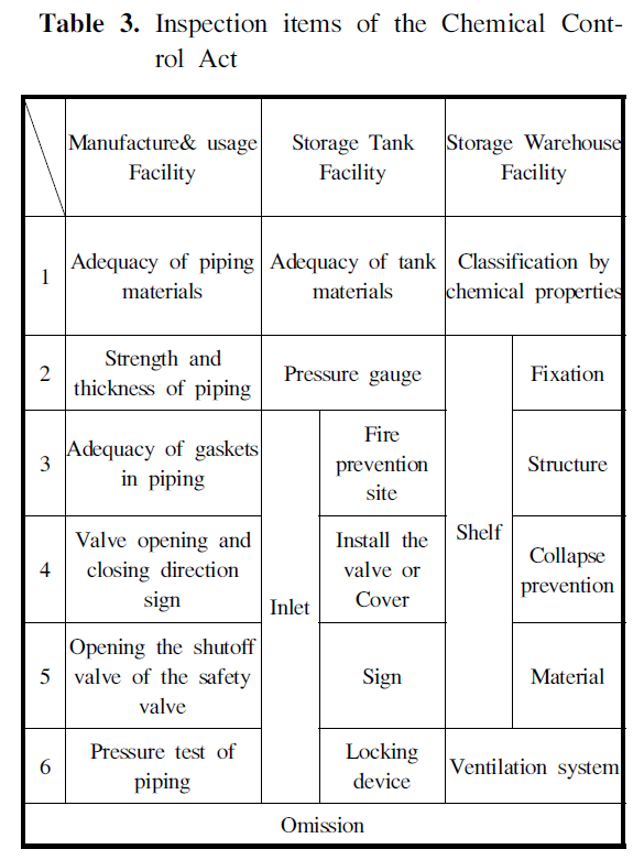 Table 3. Inspection items of the Chemical Control Act