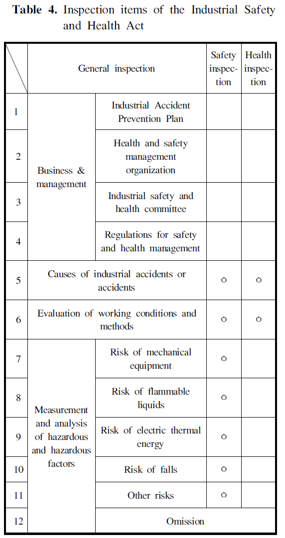 Table 4. Inspection items of the Industrial Safety and Health Act