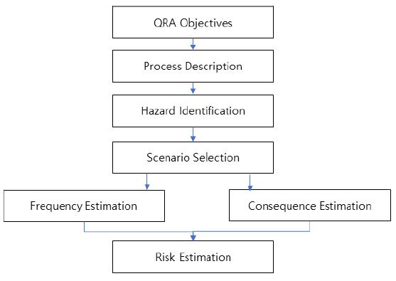 Fig. 2. Conventional QRA procedure