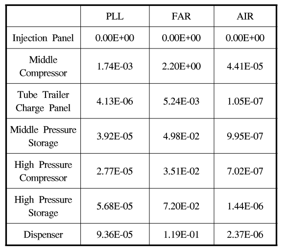 Table 2. Risk matrix of the hydrogen fuel station