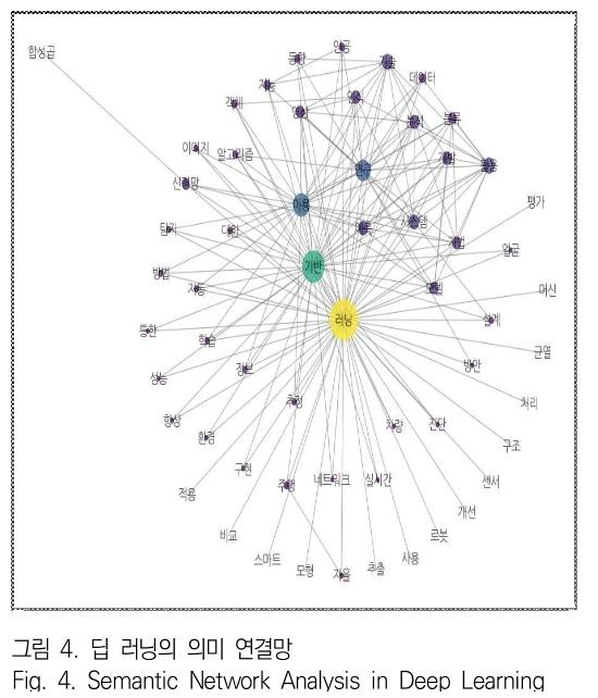 그림 4. 딥 러닝의 의미 연결망 Fig. 4. Semantic Network Analysis in Deep Learning