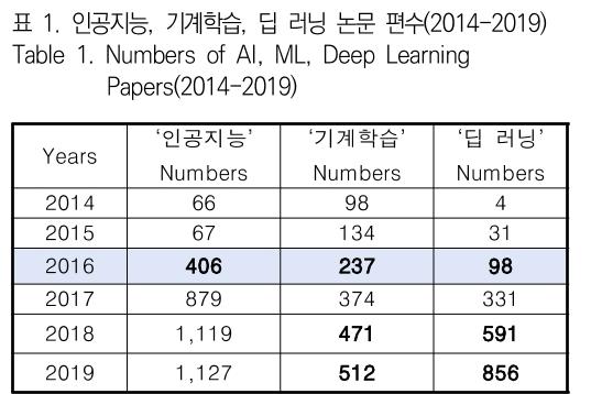 표 1. 인공지능, 기계학습, 딥 러닝 논문 편수(2014-2019) Table 1. Numbers of AI, ML, Deep Learning Papers(2014-2019)