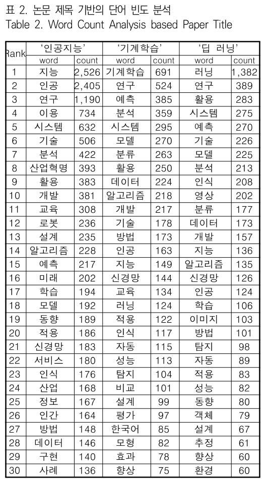 표 2. 논문 제목 기반의 단어 빈도 분석 Table 2. Word Count Analysis based Paper Title
