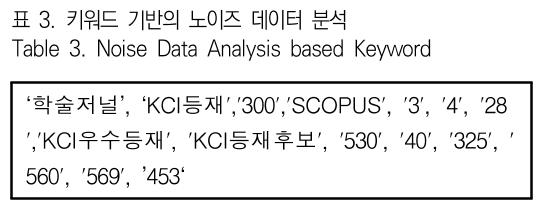 표 3. 키워드 기반의 노이즈 데이터 분석 Table 3. Noise Data Analysis based Keyword
