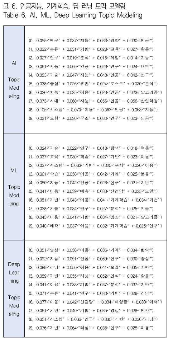 표 6. 인공지능, 기계학습, 딥 러닝 토픽 모델링 Table 6. AI, ML, Deep Learning Topic Modeling