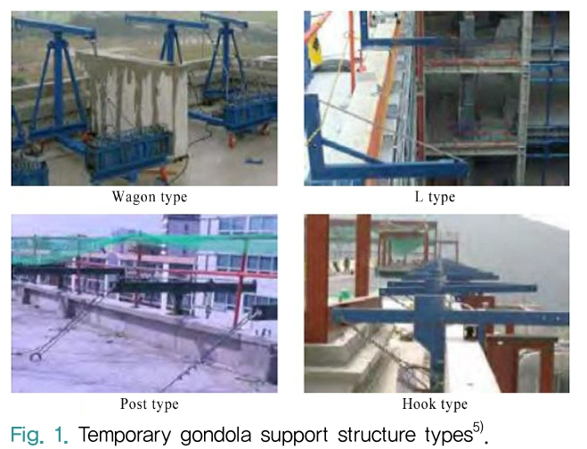 Fig. 1. Temporary gondola support structure types<sup>5)</sup>.