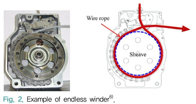 Fig. 2. Example of endless winder<sup>6)</sup>.