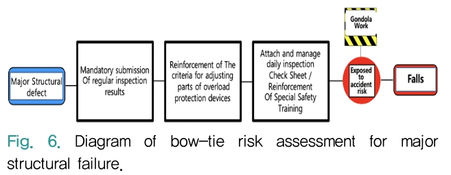 Fig. 6. Diagram of bow-tie risk assessment for major structural failure.