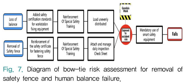 Fig. 7. Diagram of bow-tie risk assessment for removal of safety fence and human balance failure.