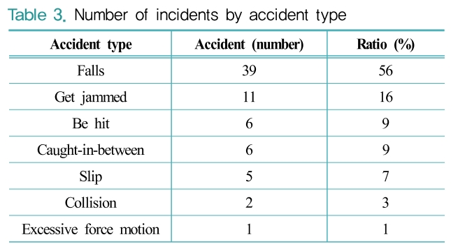 Table 3. Number of incidents by accident type