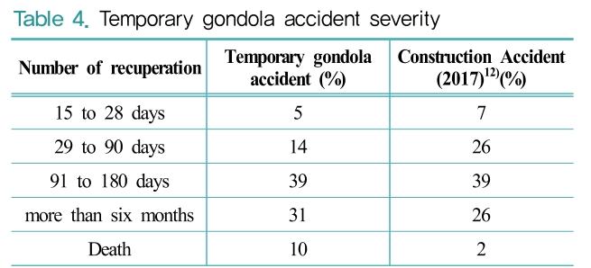 Table 4. Temporary gondola accident severity