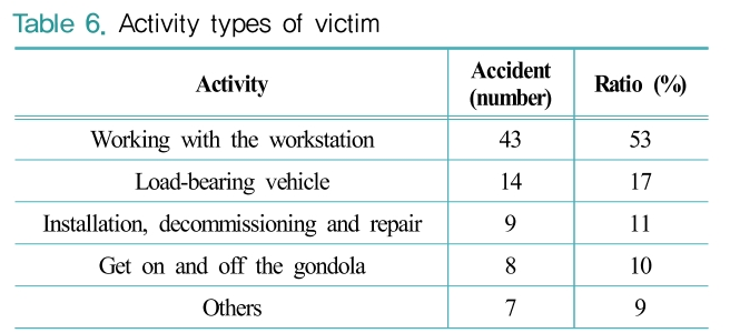 Table 6. Activity types of victim