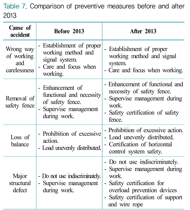 Table 7. Comparison of preventive measures before and after 2013