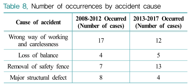 Table 8. Number of occurrences by accident cause