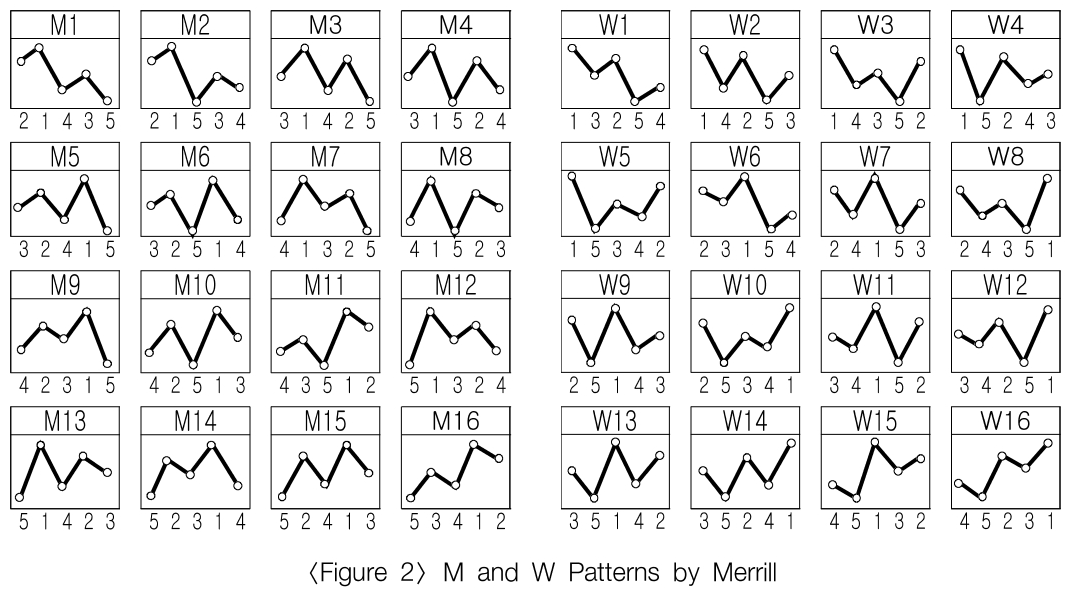 M and W Patterns by Merrill