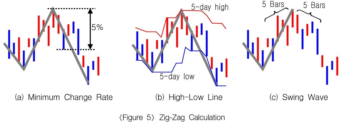 Zig-Zag Calculation