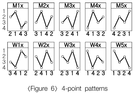 4-point patterns