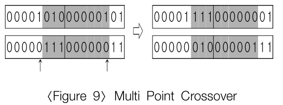 Multi Point Crossover